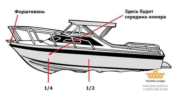 Место нанесения номера на лодку